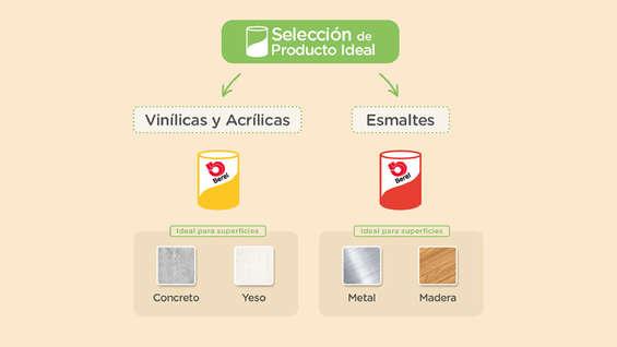 Ofertas de Berel, Selección de producto ideal